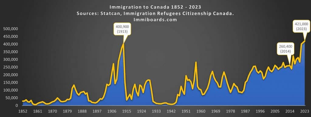 Canada Immigration Levels 2021 - 2023