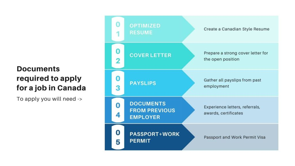 Documents required to apply for a job in Canada