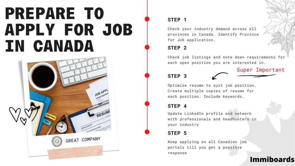 How to prepare for Canada job search from abroad